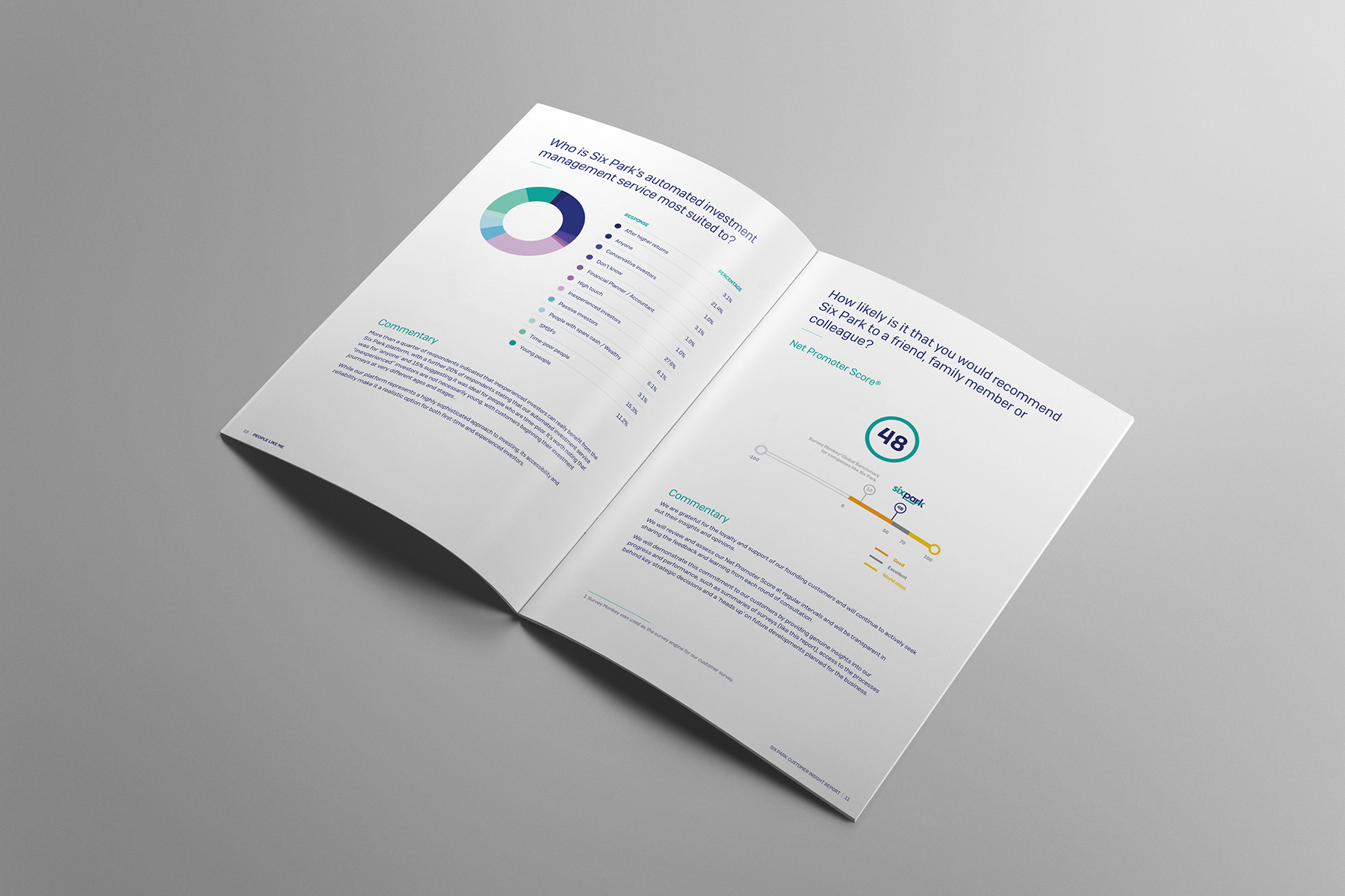 Six Park customer insight report designed by Six Foot Seven